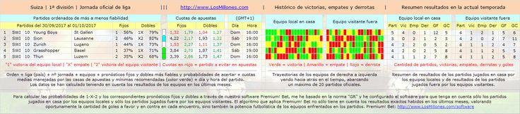 #FÚTBOL #SUIZA #apuestas #pronósticos #picks Partidos, cuotas, horarios. #Software Premium! Bet: http://www.losmillones.com/software/apuestas.html