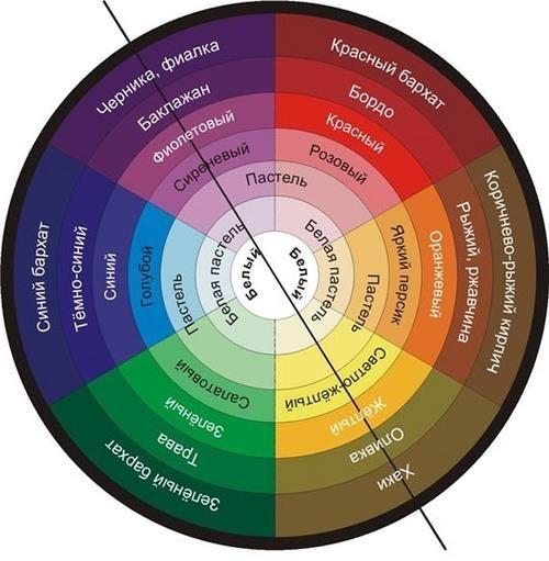 Проблема цвета и колористики в творчестве дизайнера костюма