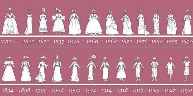 Victorian fashion  Wikipedia