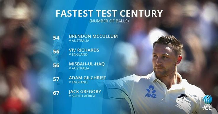 There's a new King at the top of the fastest Test century table - Congratulations Brendon McCullum! #cricket #lovecricket #record #NZvAus #McCullum #Gilchrist #Richards #Misbah #Gregory #fastest100