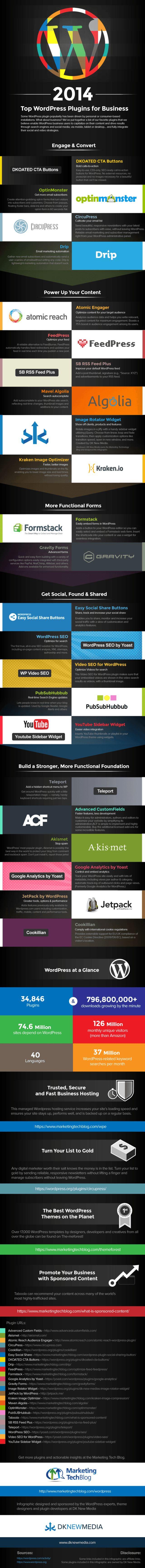 2014-wordpress-business-plugins