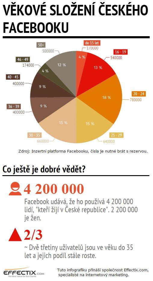 Infografika: Zhruba dvě třetiny českého Facebooku tvoří mladší 35 let