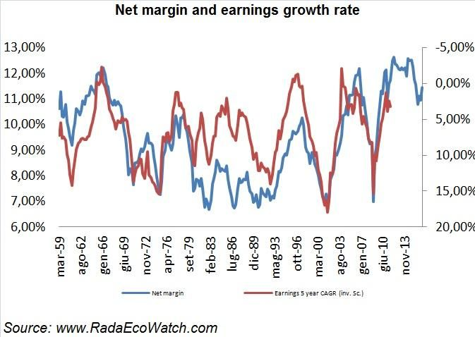 Disappointing Earnings Growth Is The Highest Risk For The U.S. Equity Market - SPDR S&P 500 Trust ETF (NYSEARCA:SPY) | Seeking Alpha