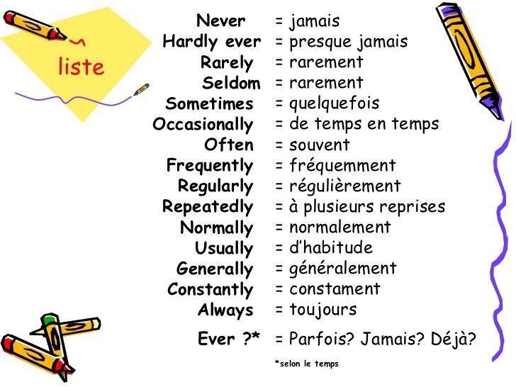 Vocabulaire anglais : adverbes de frequence | Apprendre l ...