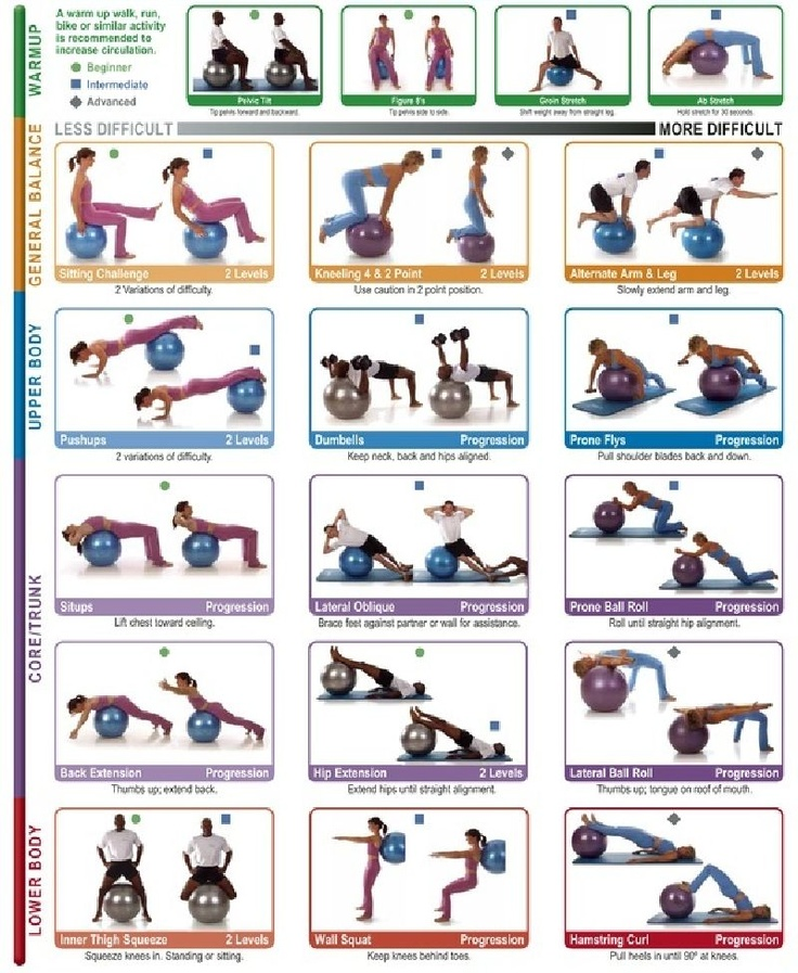 Core Exercises: Four-Point Balance recommendations