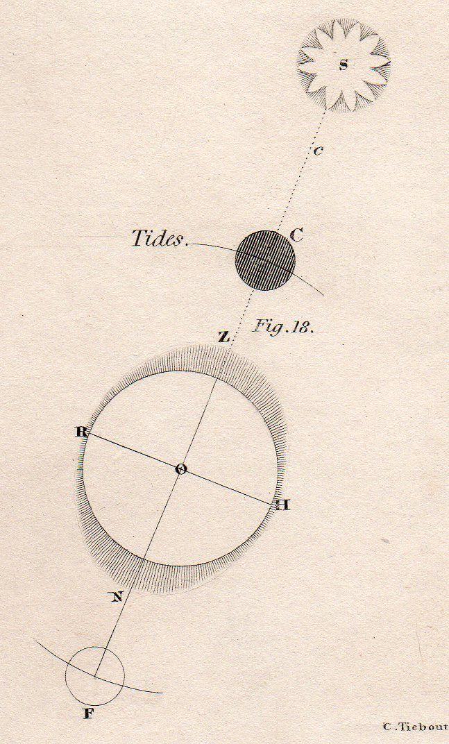 diagram of tides