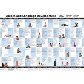 Speech and Language Development Chart - Third Edition | Mayer-Johnson