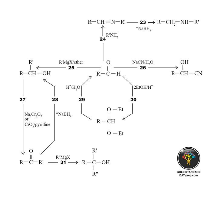 best dat organic chem images organic chemistry dat organic chemistry reactions summary ii the trick is not to memorize but to understand
