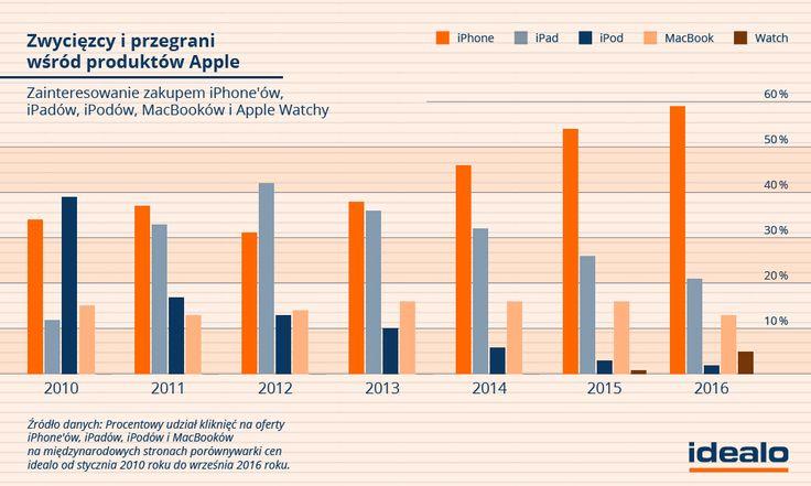 W 2010 roku najczęściej kupowanym urządzeniem firmy z Cupertino był bowiem iPod. Zainteresowanie zakupem odtwarzacza mp3 Apple stanowiło wtedy aż 39% popytu na wszystkie produkty tej marki. WIĘCEJ: http://www.idealo.pl/blog/1562-te-produkty-apple-najchetniej-wybieraja-uzytkownicy/