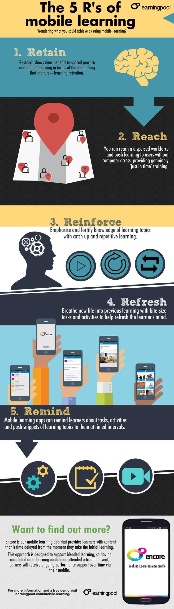 The 5 R´s of Mobile Learning #mLearning #eLearning