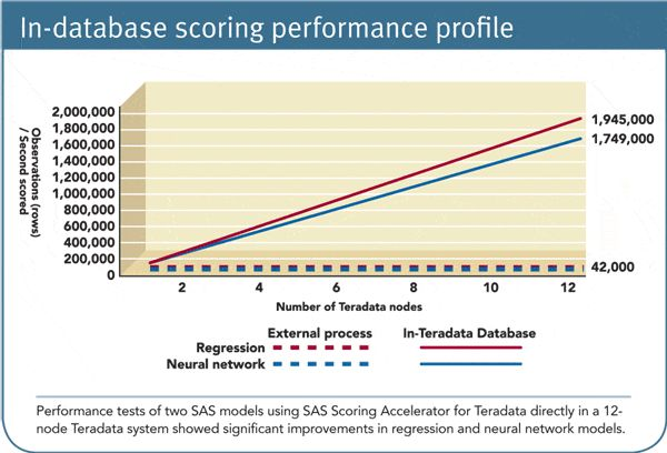 Teradata Purpose Built Appliance for SAS Analytics - http://www.predictiveanalyticstoday.com/teradata-purpose-built-appliance-for-sas-analytics/