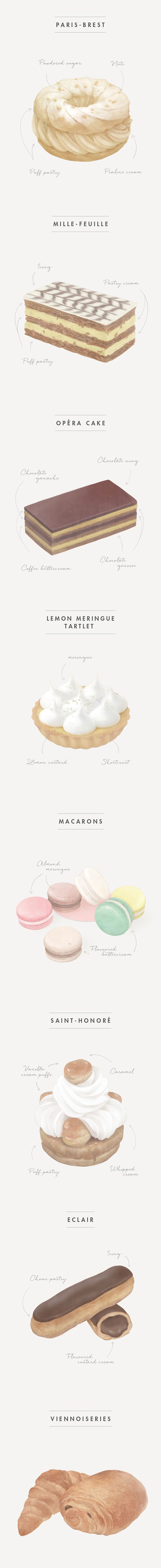 Illustration and Design for a guide book of Paris finest pastry shops,published in Paris.