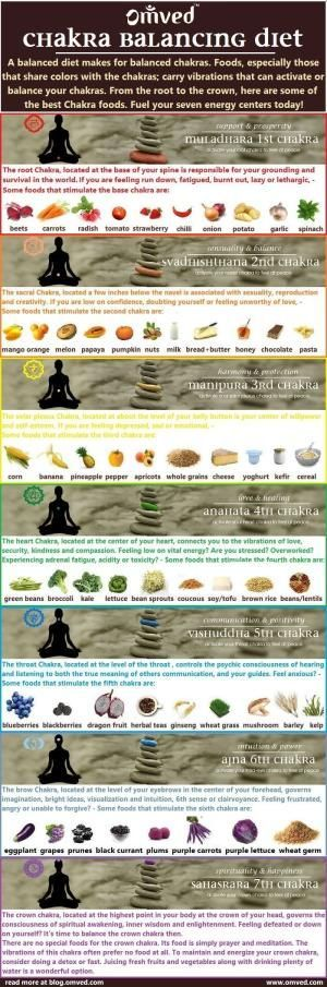 Chakras are spinning energy centers located throughout your body that influence and reflect your physical health as well as your mental, emotional and spiritual wellbeing. Balanced diet can result in balanced chakras. Here is a chart of the best #chakra # by Philip Pacheco