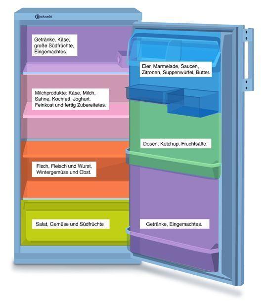 Kühlschrank richtig einräumen ;)                                                                                                                                                                                 Mehr