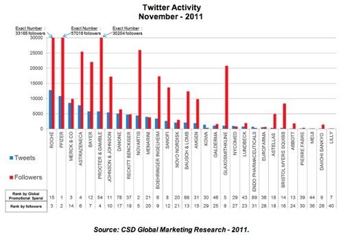 Pharma Twitter ActivitySocialmedia