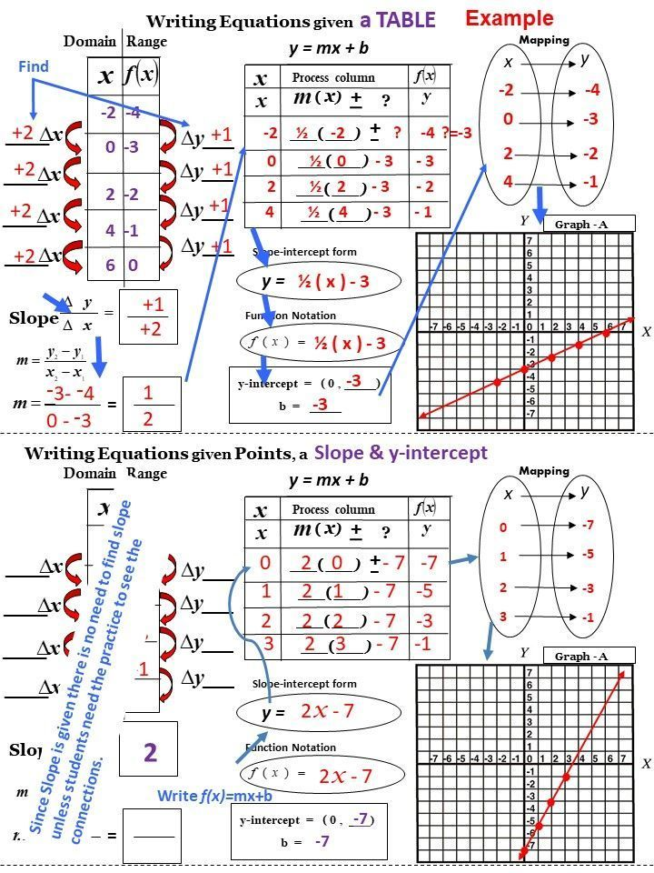Writing Equations From Points A Table A Graph Or A Slope Y