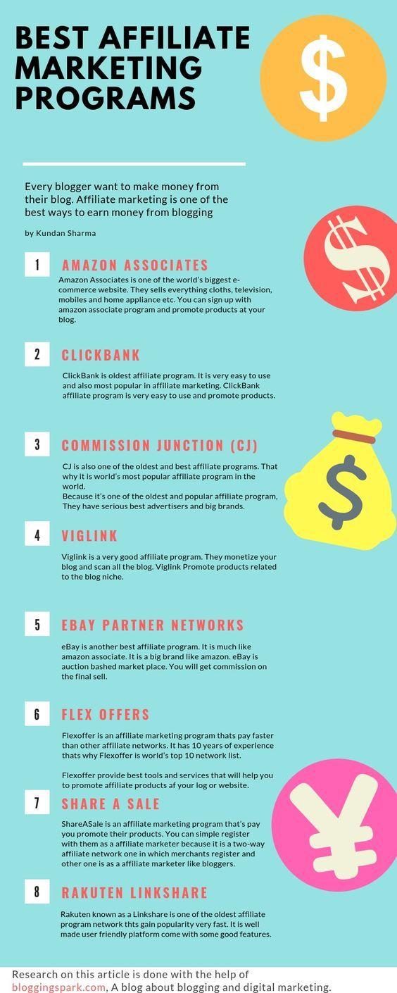Best Affiliate Programs – Blogging & Digital Marketing