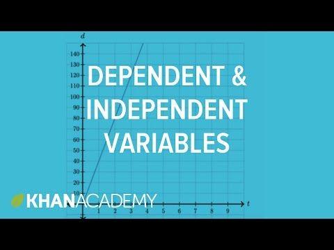 Dependent & independent variables: equation | Algebra (video) | Khan Academy