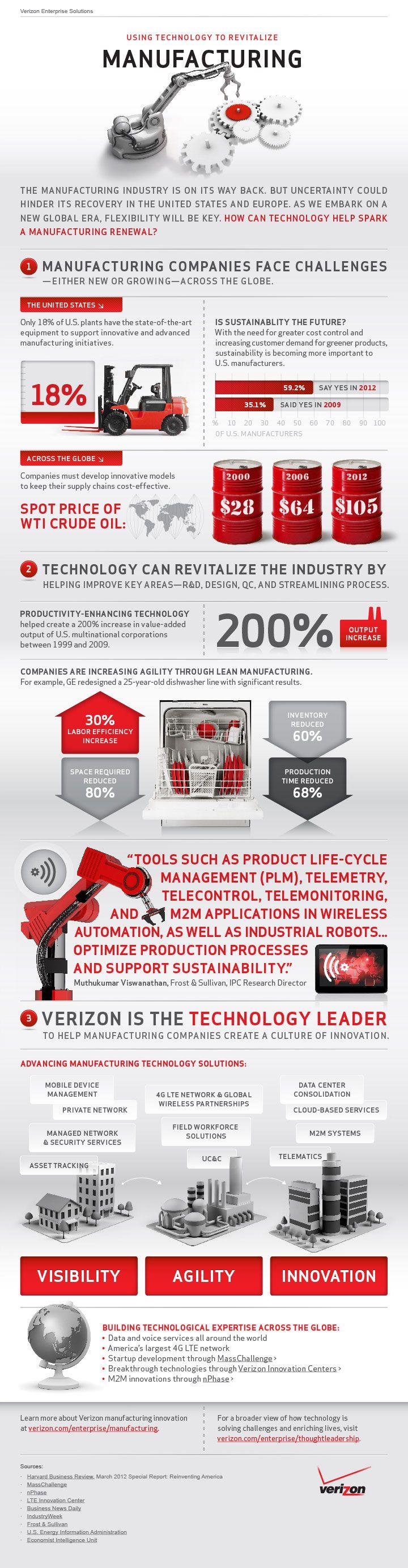 http://www.verizonenterprise.com/info/manufacturing/infographic-small.jpg