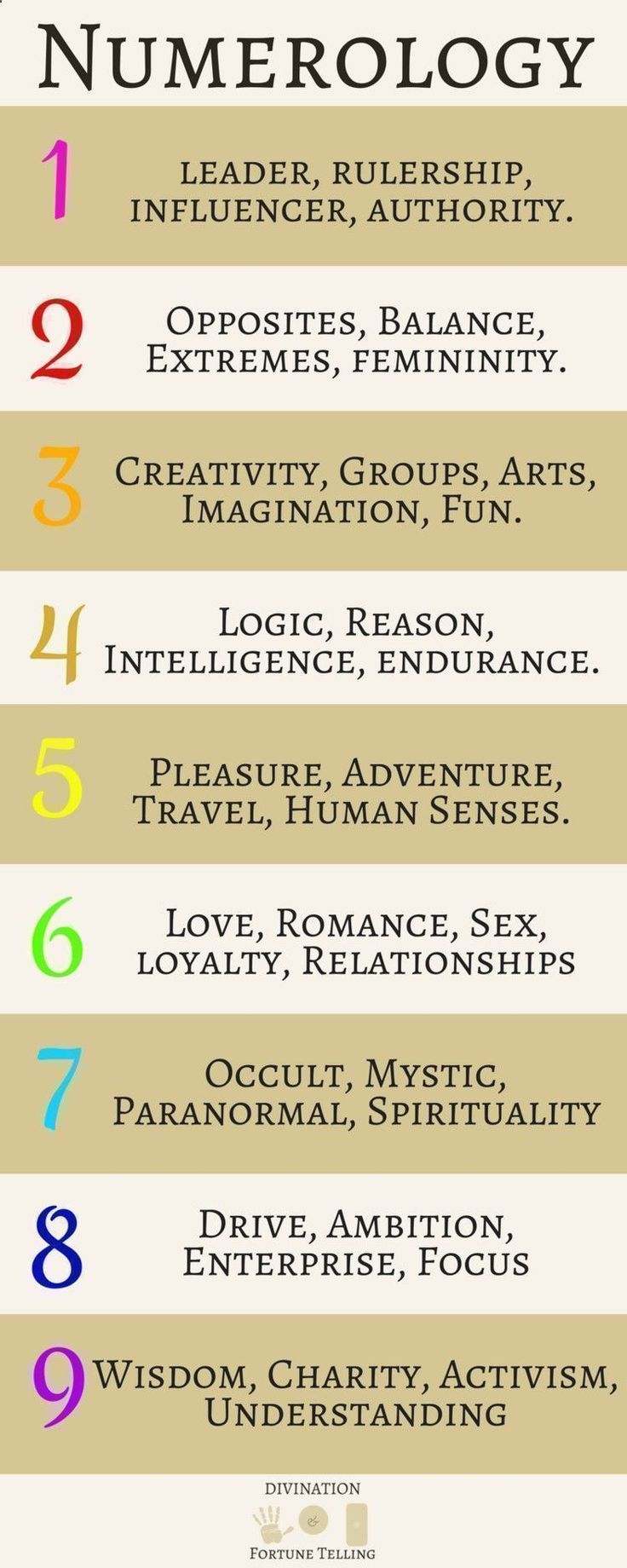 15643 best numerology images on pinterest numerology chart numerology spirituality illustration post showing the life path meanings of numbers in numerology divination this post includes how to make the nvjuhfo Image collections