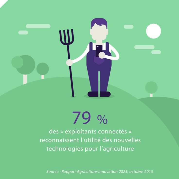 79 % des « exploitants connectés » reconnaissent l'utilité des nouvelles technologies pour l'agriculture.  Source : Rapport Agriculture-Innovation 2025, 2015