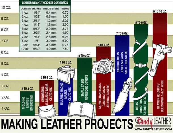 Leather Guide - Buying Leather - Tandy Leather It has another chart also about thickness of leathers.