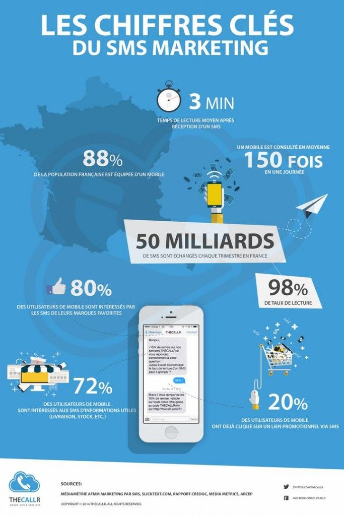 Infographie SMS Marketing - Chiffres clés