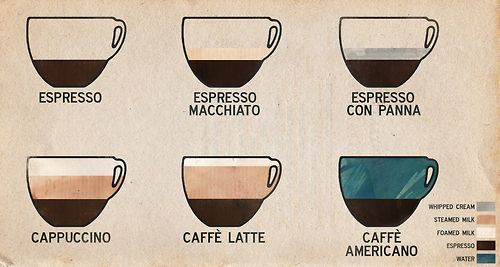 Italian coffee..not just an ordinary coffee! This will help you to  ask for a coffee in Italy!