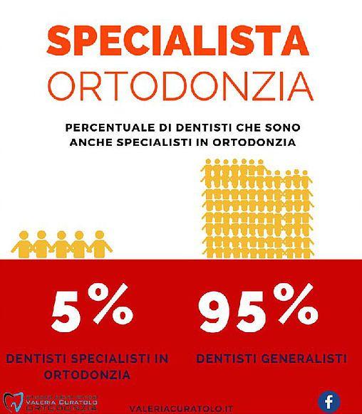 Studio Dentistico Valeria Curatolo Ortodonzia invisibile Genova | Chi è lo specialista in ORTODONZIA?