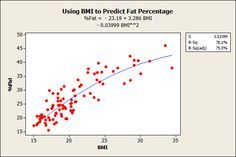 A Tribute to Regression Analysis - Adventures in Statistics | Minitab