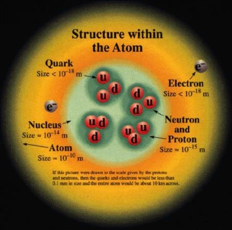 Masses of Electro Proton Nutron - Yahoo Image Search Results