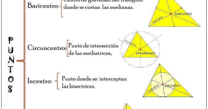 Mediatriz Bisectriz Mediana Y Alturas Observa Las Imagenes Y Anota Tu Conclusion Revisa Las Siguientes Pagin Geometria Geometria Analitica Tecnicas De Dibujo