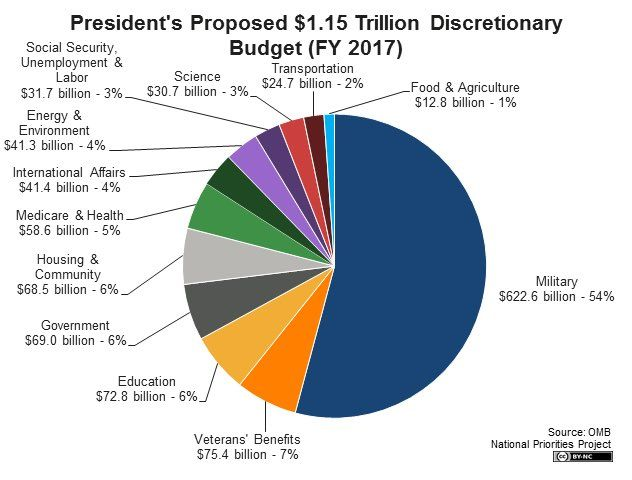 This is ridiculous!  Why are we spending half of the government budget on military spending?