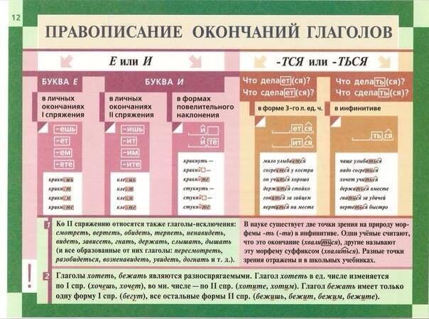 Таблицы по русскому языку