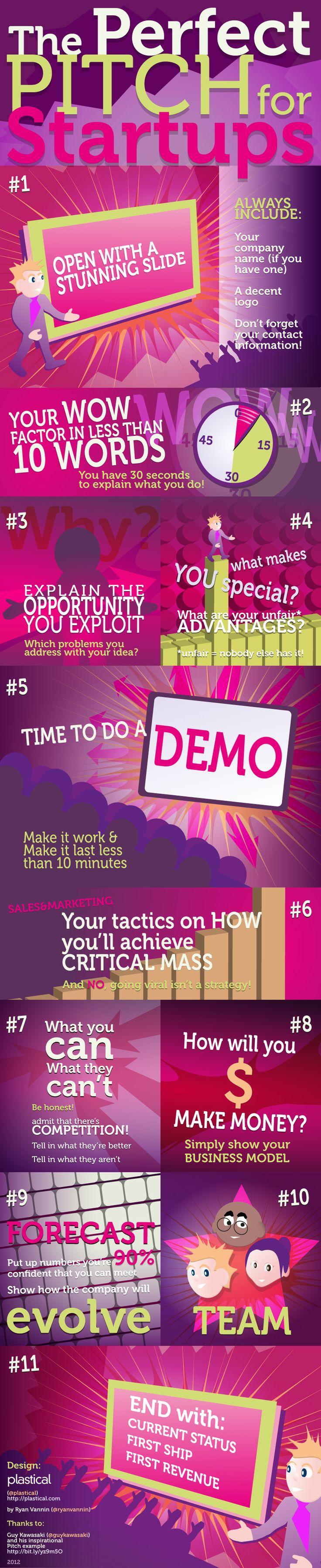 Was brauchst du für den Pitch deines Start-Ups? Kurz zusammengefasst in einer poppigen Infografik.