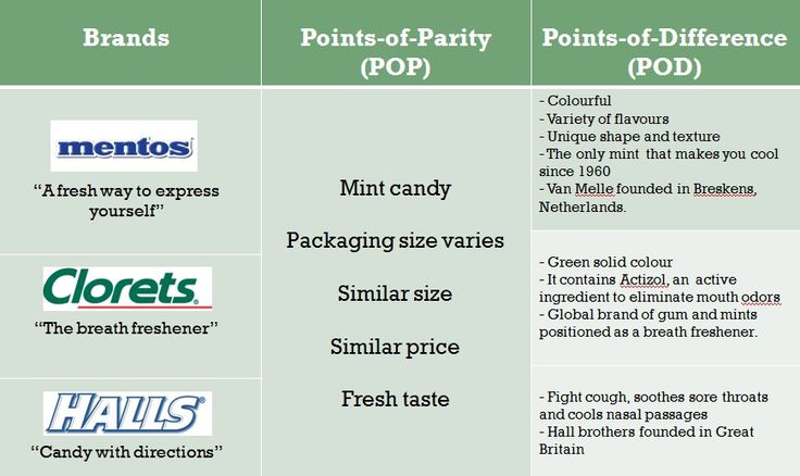 Points of Parity versus Points of Differentiation