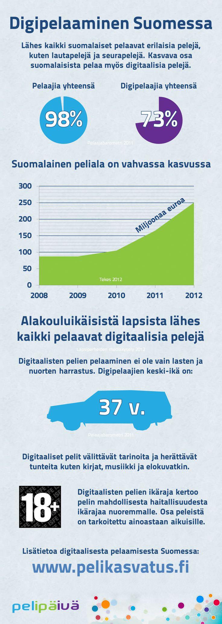 Digipelaaminen Suomessa infografiikka - Klikkaa suuremmaksi