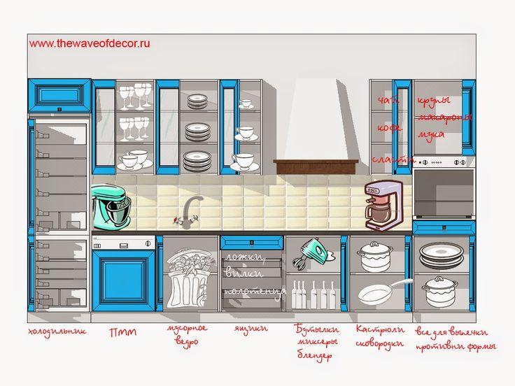 Как навести порядок на кухне и правильно распланировать наполнение шкафов. Статья с советами - как расставить все нужное по своим местам на кухне, когда кухни еще нет.