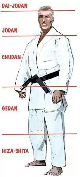 Karate Contact Points