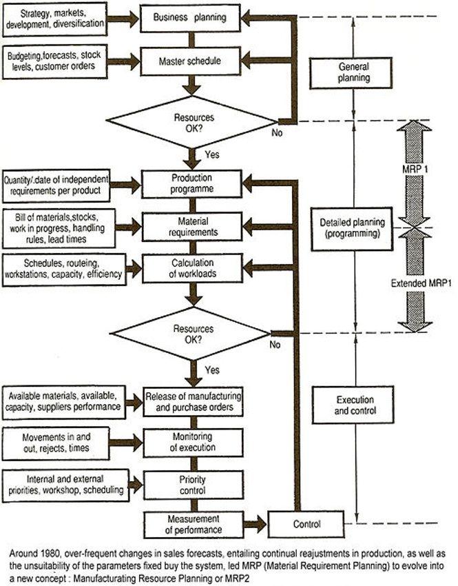 mrp diagrama de flujo