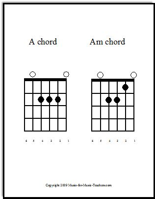 1000+ ideas about Am Guitar Chord on Pinterest | Guitar Tips ...