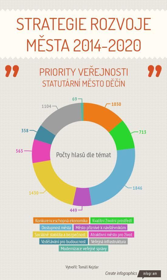 Infographic: Strategie rozvoje města 2014-2020 -