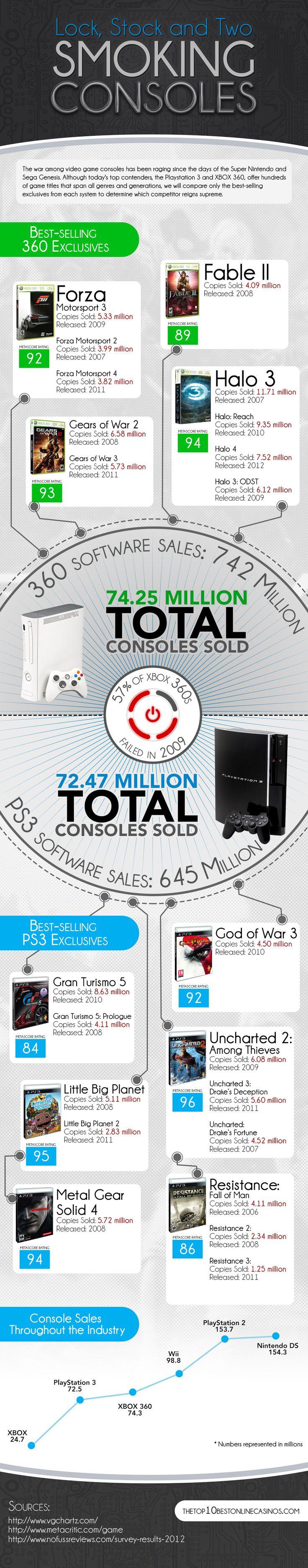 Sony and Microsoft Climb the Nintendo Hill