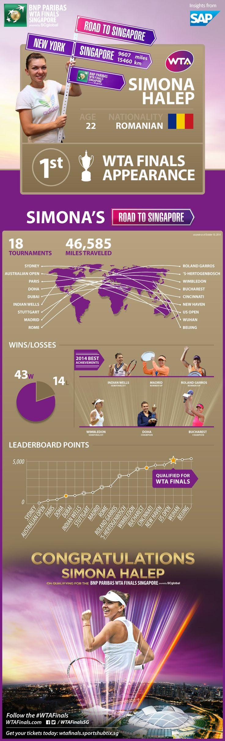 Simona Halep: Road to WTA Finals profile