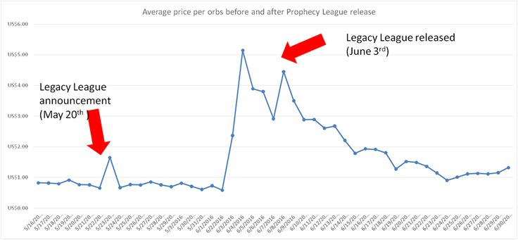 Path of Exile Price vs. Expansion and League Releases #pathofexile #Pathofexilecurrency #pathofExileitems #videogames #marketplace #gamingnews #gaming #gaminglife #gamingsetup #gamingmouse #android #androidgame #xboxone #ps4 #playstation #games #gamer  #gamergirl #gamernews #gamersunite #gamerguy #pcgaming #gamingpc #players #mmo #playstation4 #esports