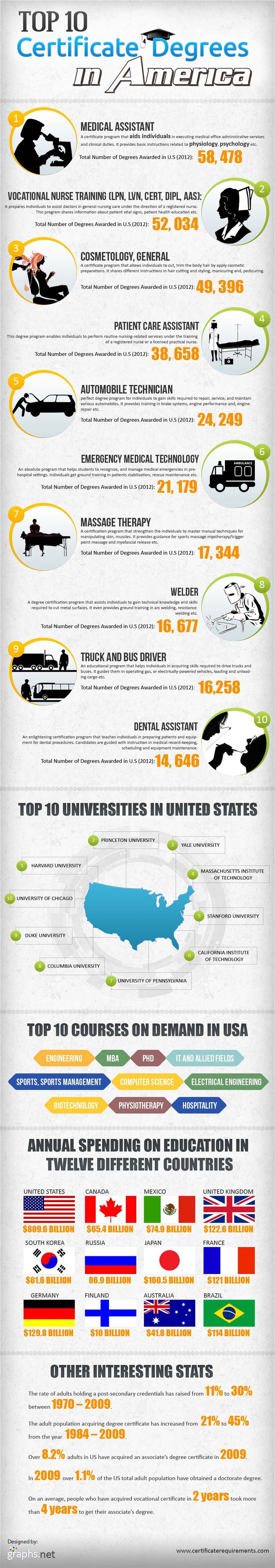 infographic top ranking american certificate degrees find 10 of the most popular certificate
