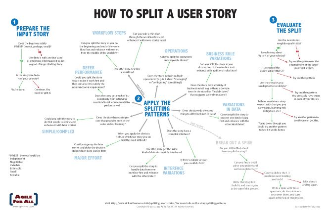 """How to Split a User Story"" Flowchart via Richard Lawrence at Agile for All. http://www.agileforall.com/splitting-user-stories/"