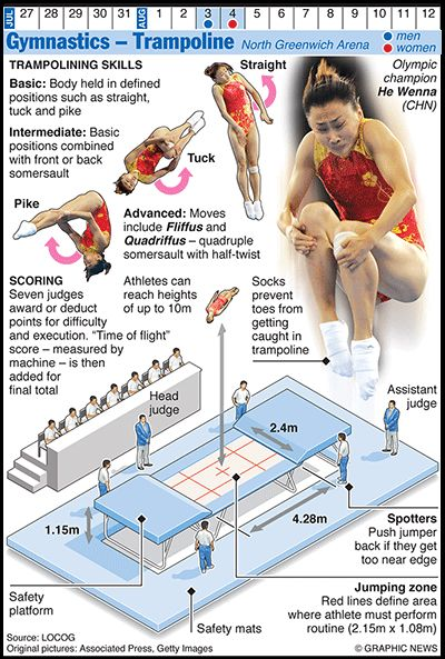 Olympics 2012 in infographics - Gymnastics trampoline via @The Guardian