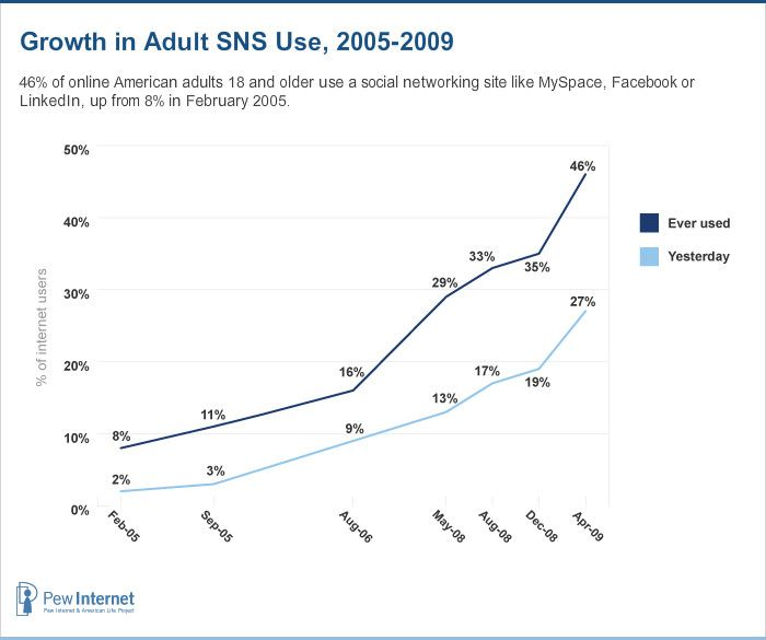 Adults on Social Network Sites, 2005-2009Social Network