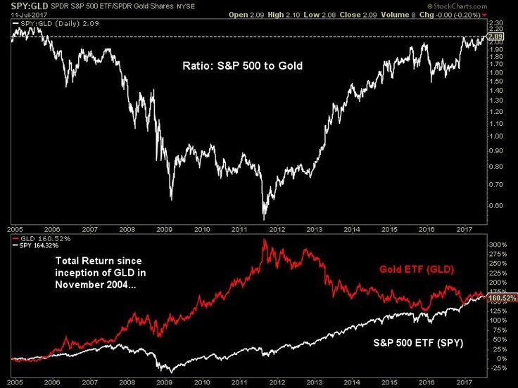 Ratio of S&P 500 to Gold hits an 11-year high. $SPY now slightly outperforming $GLD since its inception in Nov 2004.  Dividend & loan spread... (Charts charlieblello) www.ennovance.com